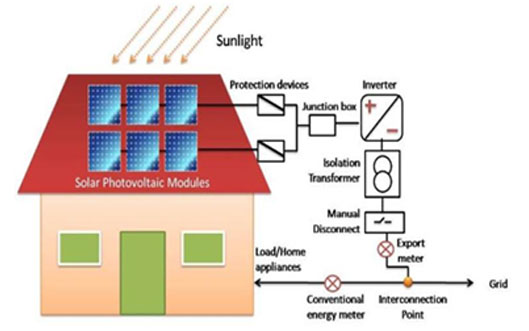 js infotech a grid connected photovoltaic power system or grid connected pv system is an electricity generating solar pv system that is connected to the utility grid